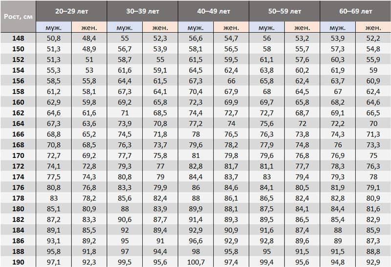 таблица расчета оптимального веса по параметрам рост, возраст