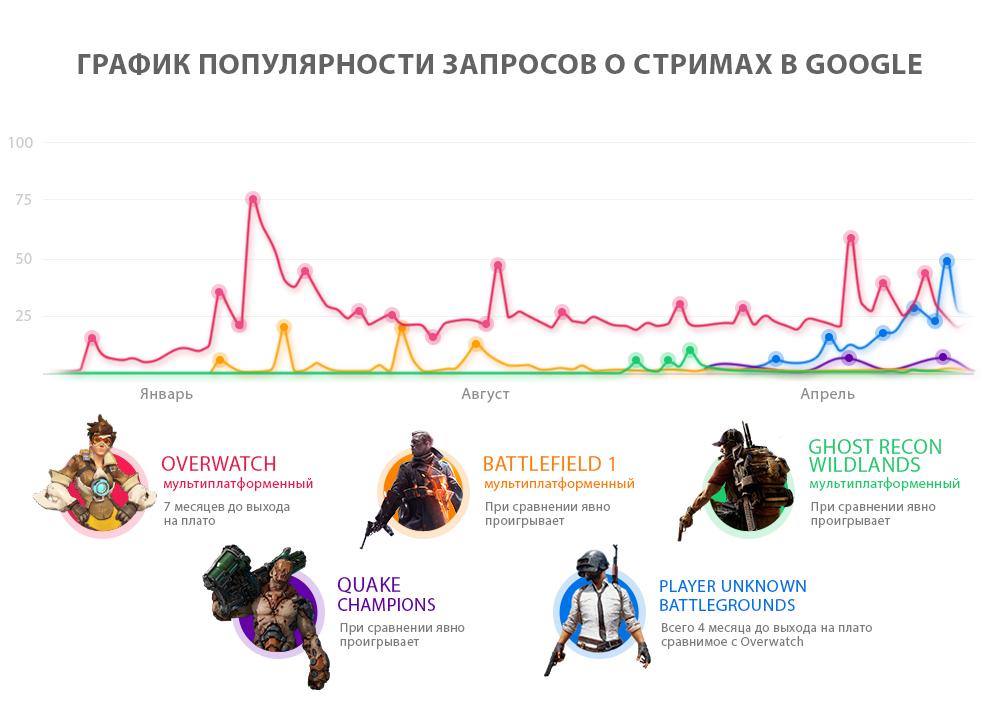 График популярности в игре Player Unknown's Battlegrounds о стримах в Google