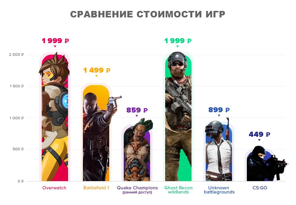 Сравнение стоимости игр