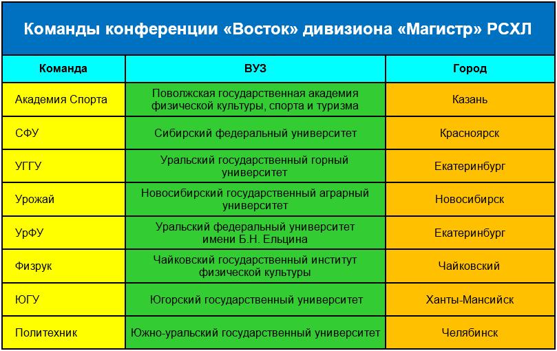 Сибирская Хоккейная Лига