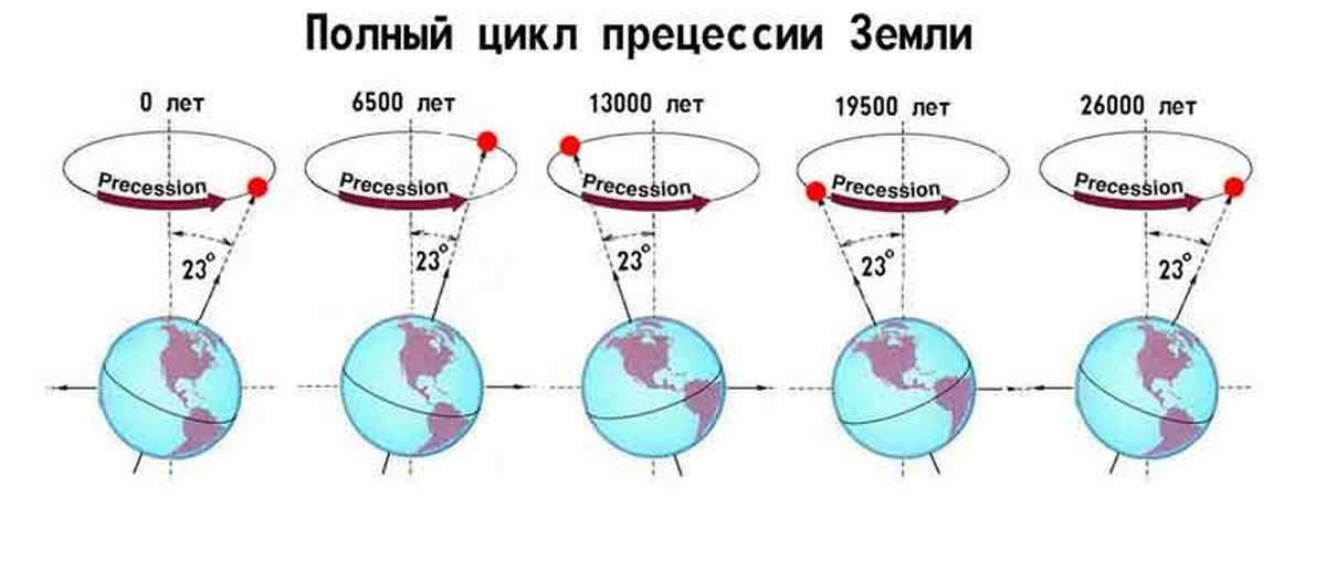 Полный цикл прецессии Земли