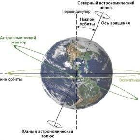 Изменение климата на планете Земля - Stone Forest