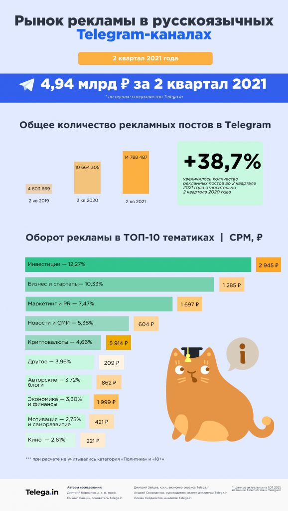 Реклама в Телеграме